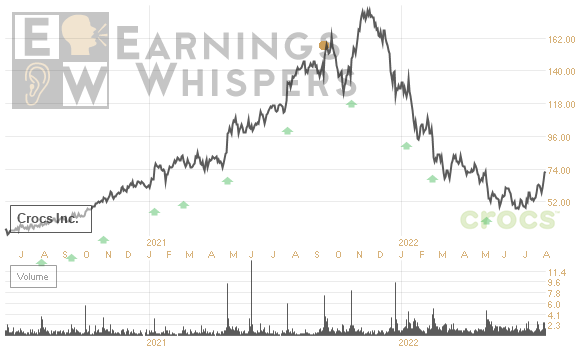 1fafb41a8 A look at earnings from the view of macro-economists and market technicians