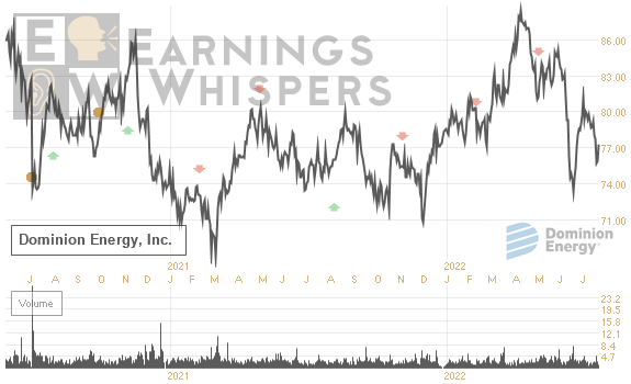Earnings Whisper Number For D Dominion Resources