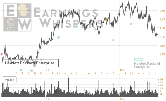Earnings Whisper Number For Hpe Hewlett Packard Enterprise Comp