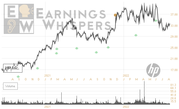 Earnings Whisper Number For Hpq Hewlett Packard