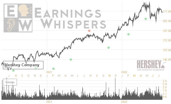 Earnings Whisper Number For Hsy Hershey Foods