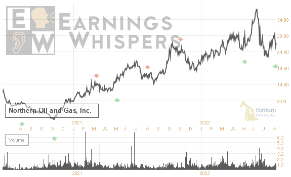 Earnings Whisper Number for NOG: Northern Oil and Gas