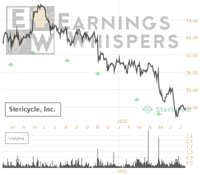 Earnings Whisper Number For Srcl Stericycle