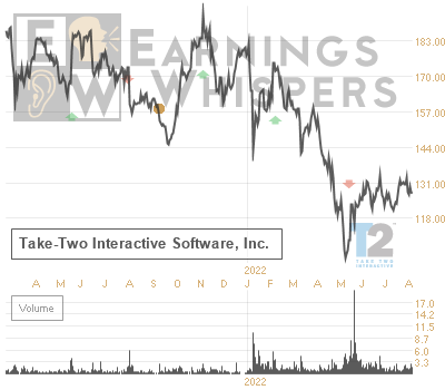 Earnings Whisper Number for TTWO: Take-Two Interacti