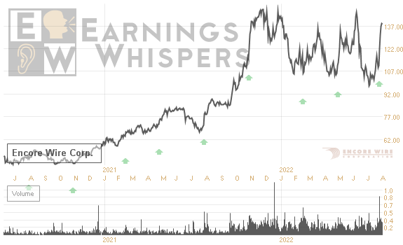 Earnings Whisper Number for WIRE: Encore Wire Cp