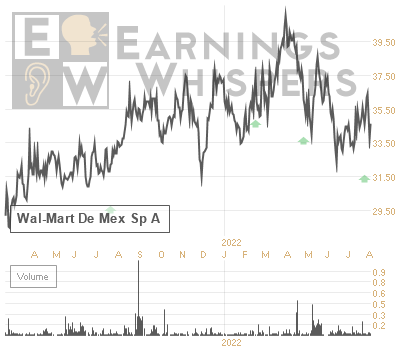 Earnings Whisper Number For Wmmvy Wal Mart De Mex Sp A