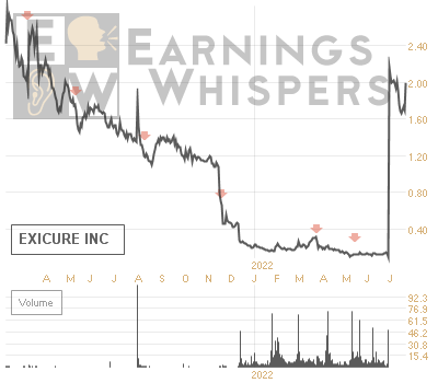 Earnings Whisper Number For Xcur Exicure