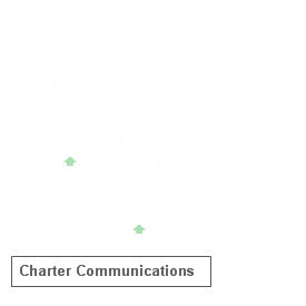 CHTR reported results on Feb 16 and earned an A+ Earnings Whisper Grade, which statistics favor the stock up until its next earnings release