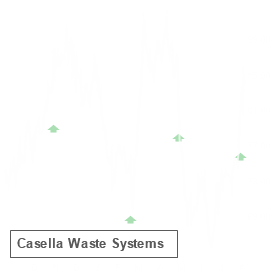 CWST reported results on Mar 1 and earned an A+ Earnings Whisper Grade, which statistics favor the stock up until its next earnings release
