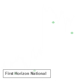 FHN reported results on Jul 15 and earned an A- Earnings Whisper Grade, which statistics favor the stock up until its next earnings release