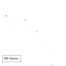 KBH reported results on Jan 10 and earned an A+ Earnings Whisper Grade, which statistics favor the stock up until its next earnings release