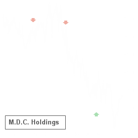 MDC reported results on May 9 and earned an A- Earnings Whisper Grade, which statistics favor the stock up until its next earnings release