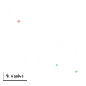 NUVA reported results on Jul 28 and earned an A- Earnings Whisper Grade, which statistics favor the stock up until its next earnings release