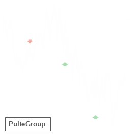 PHM reported results on Jul 21 and earned an A+ Earnings Whisper Grade, which statistics favor the stock up until its next earnings release