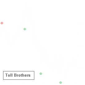 TOL reported results on Aug 21 and earned an A+ Earnings Whisper Grade, which statistics favor the stock up until its next earnings release