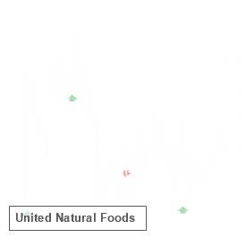 UNFI reported results on Mar 11 and earned an A- Earnings Whisper Grade, which statistics favor the stock up until its next earnings release