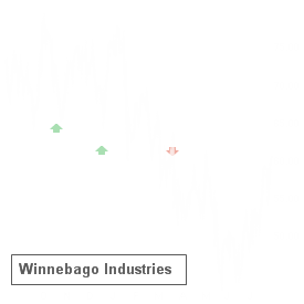 WGO reported results on Jun 20 and earned an A- Earnings Whisper Grade, which statistics favor the stock up until its next earnings release